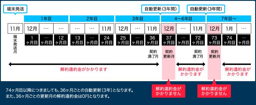 contractPeriod img - wifiレンタルおすすめの契約方法【9時間調査の結果】20年8月